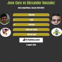 Jose Caro vs Alexander Gonzalez h2h player stats