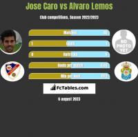 Jose Caro vs Alvaro Lemos h2h player stats