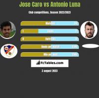 Jose Caro vs Antonio Luna h2h player stats