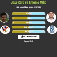 Jose Caro vs Antonio Milic h2h player stats