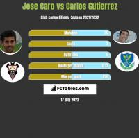 Jose Caro vs Carlos Gutierrez h2h player stats