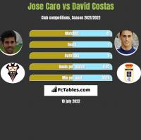 Jose Caro vs David Costas h2h player stats