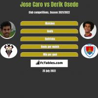 Jose Caro vs Derik Osede h2h player stats