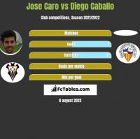 Jose Caro vs Diego Caballo h2h player stats