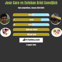 Jose Caro vs Esteban Ariel Saveljich h2h player stats