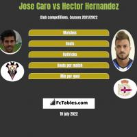 Jose Caro vs Hector Hernandez h2h player stats