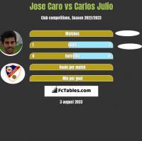 Jose Caro vs Carlos Julio h2h player stats