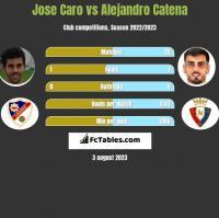 Jose Caro vs Alejandro Catena h2h player stats