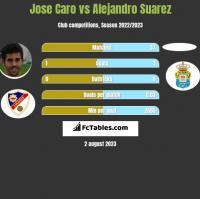 Jose Caro vs Alejandro Suarez h2h player stats