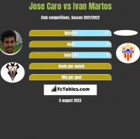 Jose Caro vs Ivan Martos h2h player stats