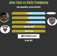 Jose Caro vs Enric Franquesa h2h player stats