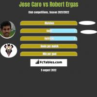 Jose Caro vs Robert Ergas h2h player stats