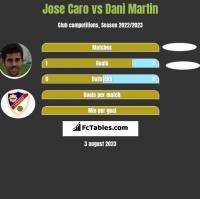 Jose Caro vs Dani Martin h2h player stats
