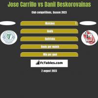Jose Carrillo vs Danil Beskorovainas h2h player stats