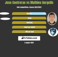 Jose Contreras vs Mathieu Gorgelin h2h player stats