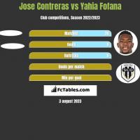 Jose Contreras vs Yahia Fofana h2h player stats