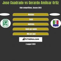 Jose Cuadrado vs Gerardo Amilcar Ortiz h2h player stats