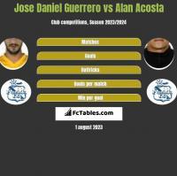 Jose Daniel Guerrero vs Alan Acosta h2h player stats