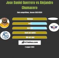 Jose Daniel Guerrero vs Alejandro Chumacero h2h player stats