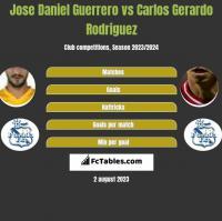 Jose Daniel Guerrero vs Carlos Gerardo Rodriguez h2h player stats