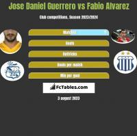 Jose Daniel Guerrero vs Fabio Alvarez h2h player stats