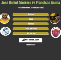 Jose Daniel Guerrero vs Francisco Acuna h2h player stats