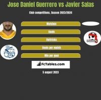 Jose Daniel Guerrero vs Javier Salas h2h player stats