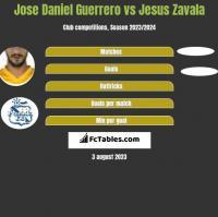 Jose Daniel Guerrero vs Jesus Zavala h2h player stats
