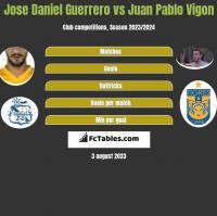 Jose Daniel Guerrero vs Juan Pablo Vigon h2h player stats