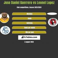 Jose Daniel Guerrero vs Leonel Lopez h2h player stats