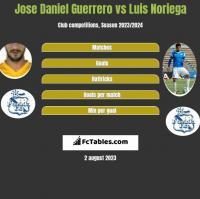 Jose Daniel Guerrero vs Luis Noriega h2h player stats