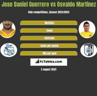 Jose Daniel Guerrero vs Osvaldo Martinez h2h player stats