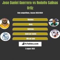 Jose Daniel Guerrero vs Rodolfo Salinas Ortiz h2h player stats