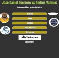 Jose Daniel Guerrero vs Andres Vazquez h2h player stats