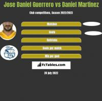 Jose Daniel Guerrero vs Daniel Martinez h2h player stats
