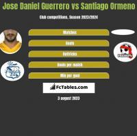 Jose Daniel Guerrero vs Santiago Ormeno h2h player stats
