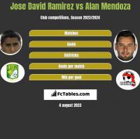 Jose David Ramirez vs Alan Mendoza h2h player stats