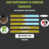Jose David Ramirez vs Anderson Santamaria h2h player stats