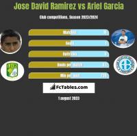 Jose David Ramirez vs Ariel Garcia h2h player stats