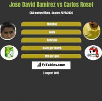 Jose David Ramirez vs Carlos Rosel h2h player stats