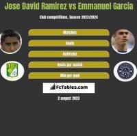 Jose David Ramirez vs Emmanuel Garcia h2h player stats