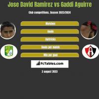 Jose David Ramirez vs Gaddi Aguirre h2h player stats