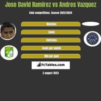 Jose David Ramirez vs Andres Vazquez h2h player stats