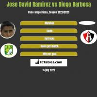 Jose David Ramirez vs Diego Barbosa h2h player stats