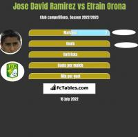 Jose David Ramirez vs Efrain Orona h2h player stats
