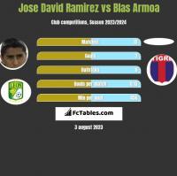 Jose David Ramirez vs Blas Armoa h2h player stats