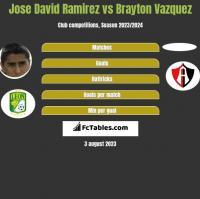 Jose David Ramirez vs Brayton Vazquez h2h player stats