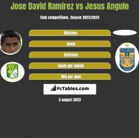 Jose David Ramirez vs Jesus Angulo h2h player stats