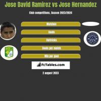 Jose David Ramirez vs Jose Hernandez h2h player stats