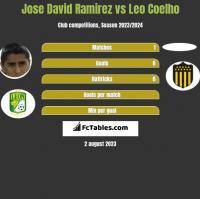 Jose David Ramirez vs Leo Coelho h2h player stats